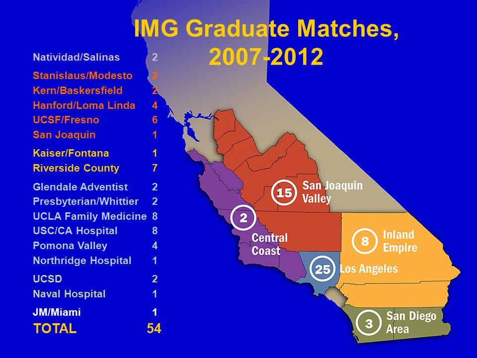 IMG Graduate Matches, 2007-2012 Natividad/Salinas2 Stanislaus/Modesto2 Kern/Baskersfield2 Hanford/Loma Linda4 UCSF/Fresno6 San Joaquin1 Kaiser/Fontana