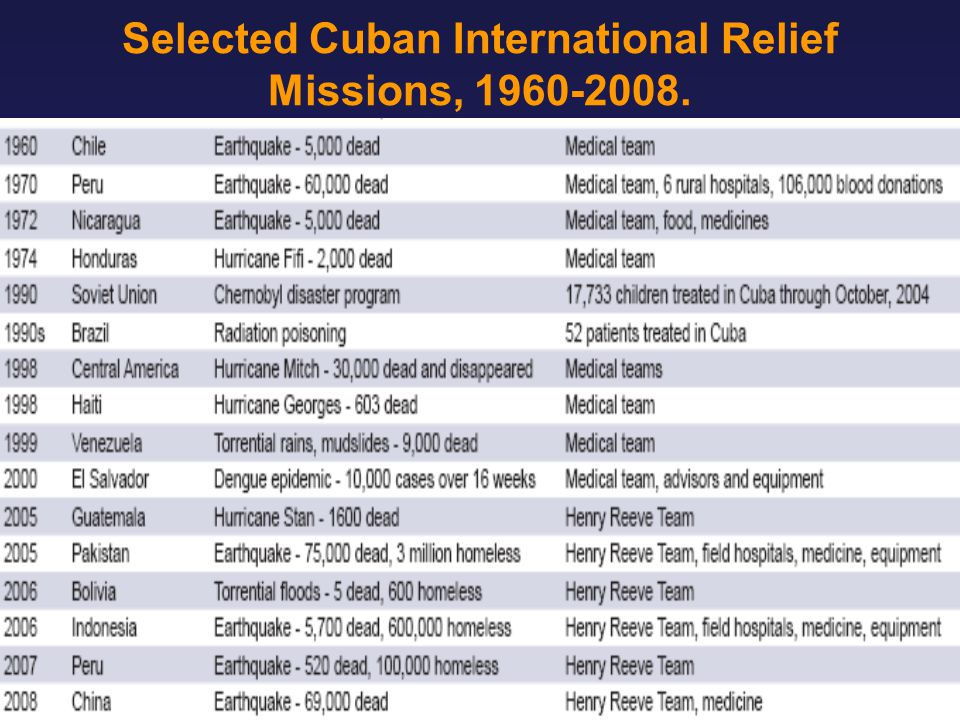 Selected Cuban International Relief Missions, 1960-2008.