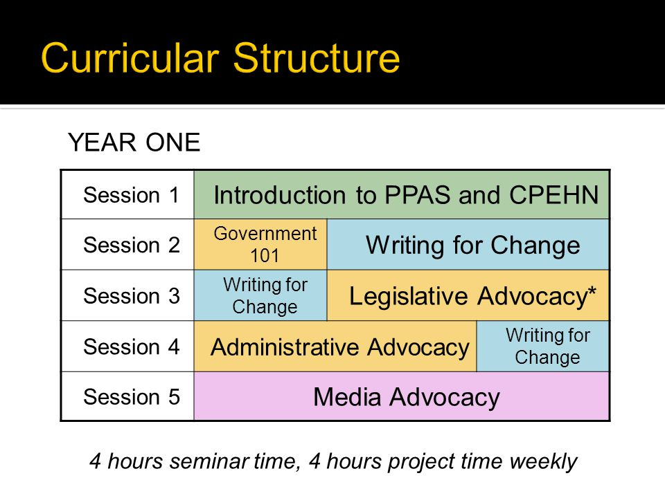 Session 1 Introduction to PPAS and CPEHN Session 2 Government 101 Writing for Change Session 3 Writing for Change Legislative Advocacy* Session 4 Administrative Advocacy Writing for Change Session 5 Media Advocacy 4 hours seminar time, 4 hours project time weekly YEAR ONE