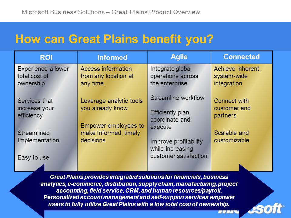 Microsoft Business Solutions – Great Plains Product Overview Great Plains Standard New price point for companies having limited number of users with less complex needs 1 - 10 users (1 st user free) MSDE, *Pervasive.SQL, *c-tree databases 2GB Database limit Pricing Starting at $4,500 USD Users priced at $750 USD (1 st user free) *Available until December 31, 2003