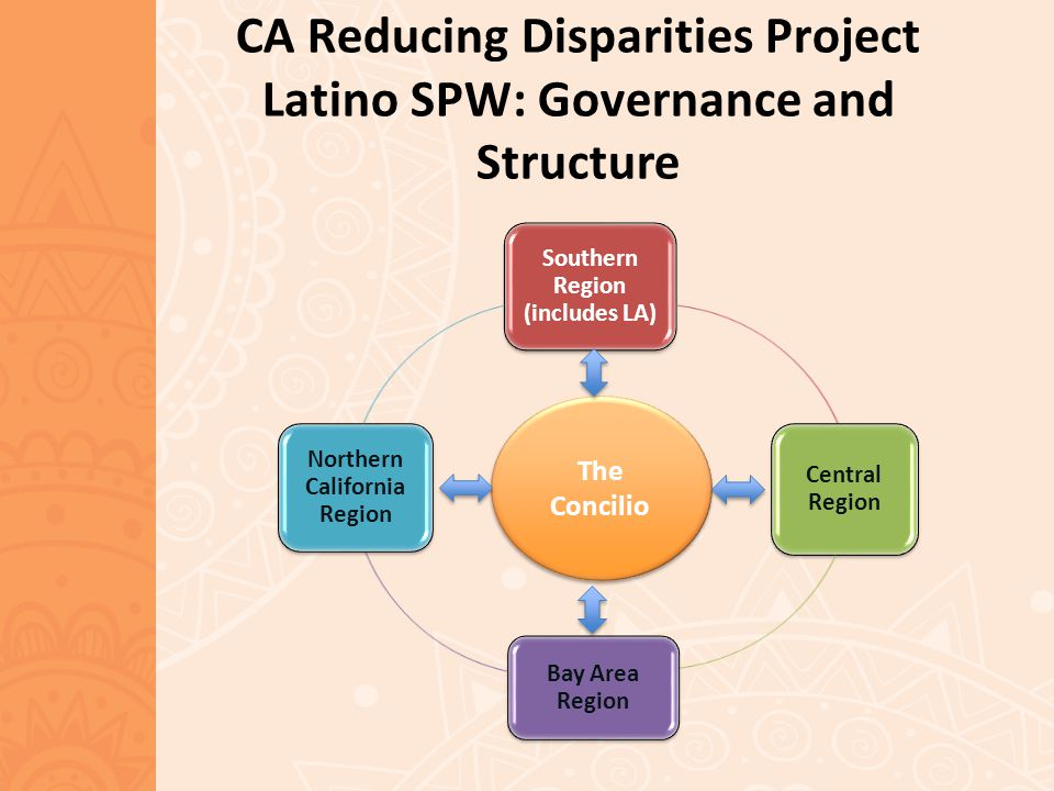 CA Reducing Disparities Project Latino SPW: Governance and Structure Southern Region (includes LA) Central Region Bay Area Region Northern California Region The Concilio