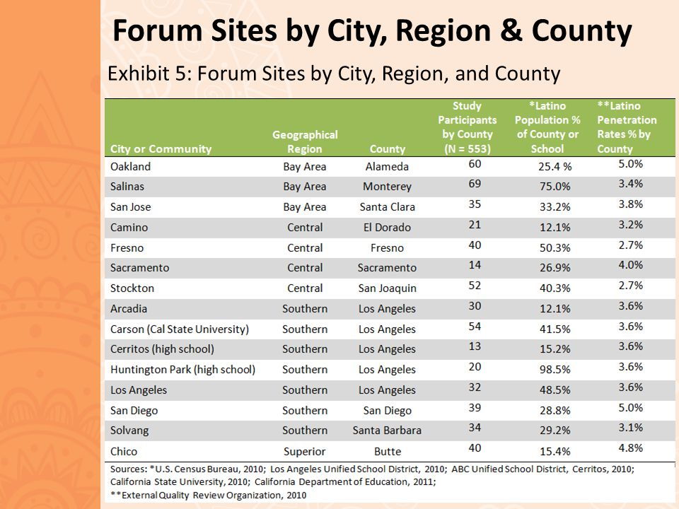 Forum Sites by City, Region & County Exhibit 5: Forum Sites by City, Region, and County