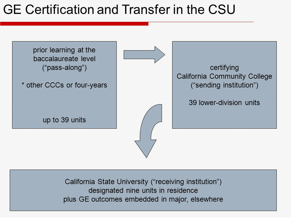 certifying California Community College ( sending institution ) 39 lower-division units prior learning at the baccalaureate level ( pass-along ) * other CCCs or four-years up to 39 units California State University ( receiving institution ) designated nine units in residence plus GE outcomes embedded in major, elsewhere GE Certification and Transfer in the CSU