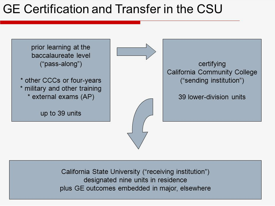 certifying California Community College ( sending institution ) 39 lower-division units prior learning at the baccalaureate level ( pass-along ) * other CCCs or four-years * military and other training * external exams (AP) up to 39 units California State University ( receiving institution ) designated nine units in residence plus GE outcomes embedded in major, elsewhere GE Certification and Transfer in the CSU
