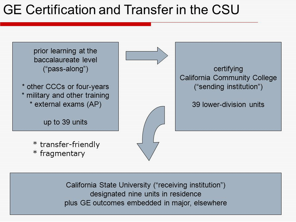 certifying California Community College ( sending institution ) 39 lower-division units prior learning at the baccalaureate level ( pass-along ) * other CCCs or four-years * military and other training * external exams (AP) up to 39 units * transfer-friendly * fragmentary California State University ( receiving institution ) designated nine units in residence plus GE outcomes embedded in major, elsewhere GE Certification and Transfer in the CSU