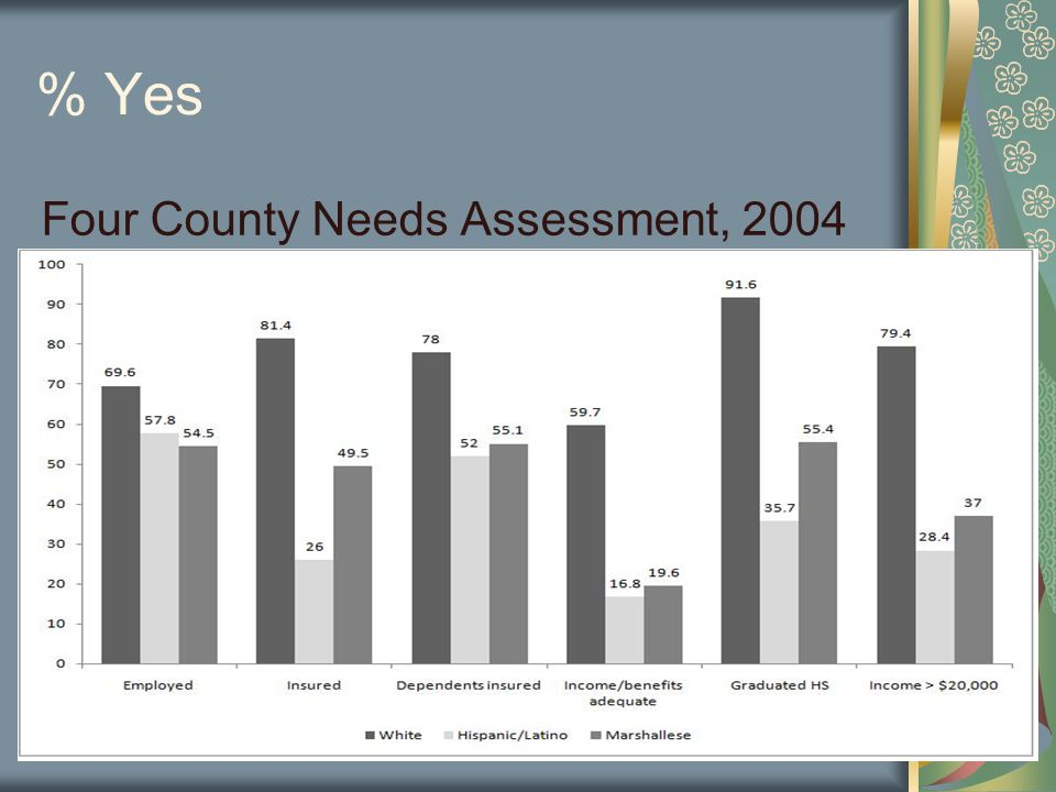 % Yes Four County Needs Assessment, 2004