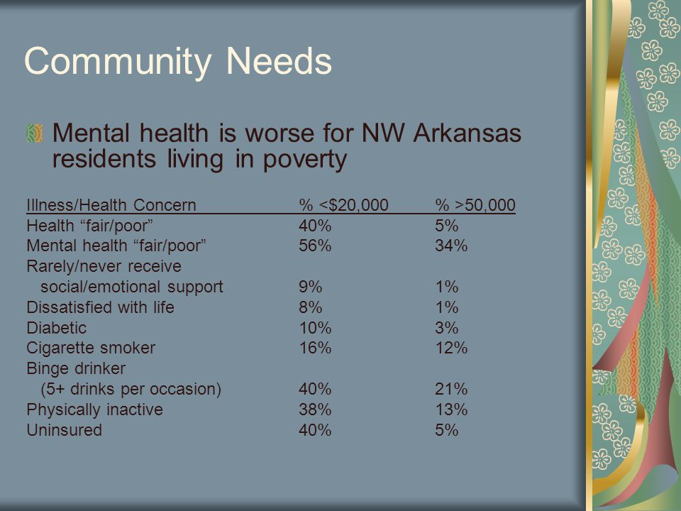 Community Needs Mental health is worse for NW Arkansas residents living in poverty Illness/Health Concern% 50,000 Health fair/poor 40%5% Mental health fair/poor 56%34% Rarely/never receive social/emotional support9%1% Dissatisfied with life8%1% Diabetic10%3% Cigarette smoker16%12% Binge drinker (5+ drinks per occasion)40%21% Physically inactive38%13% Uninsured40%5%