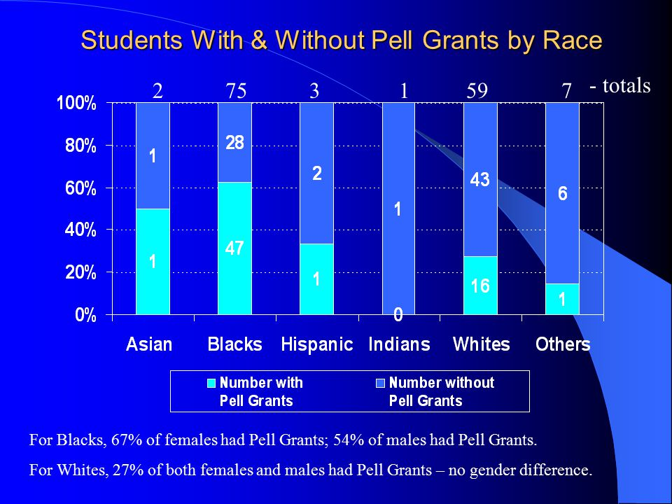 Students With & Without Pell Grants by Race 27531597 - totals For Blacks, 67% of females had Pell Grants; 54% of males had Pell Grants.