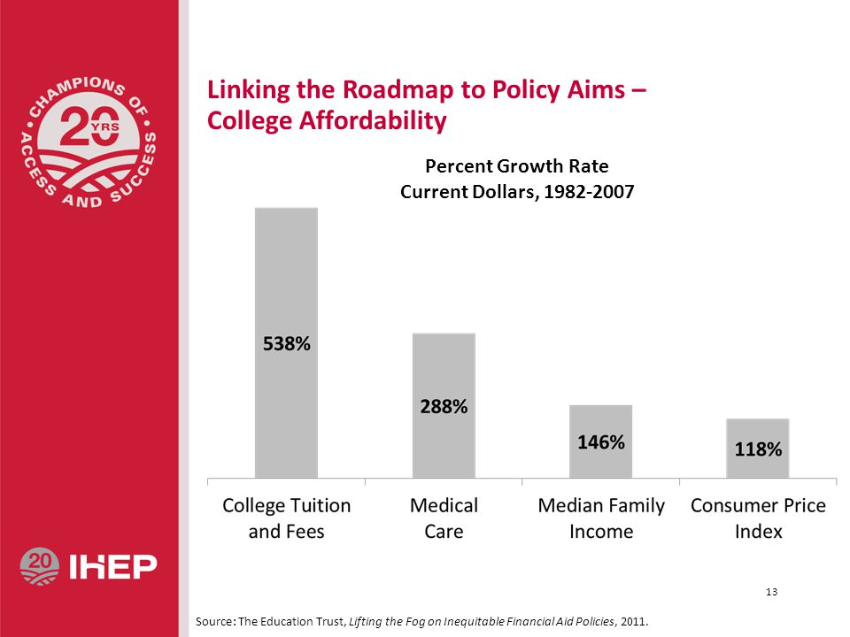 Linking the Roadmap to Policy Aims – College Affordability Source: The Education Trust, Lifting the Fog on Inequitable Financial Aid Policies, 2011.