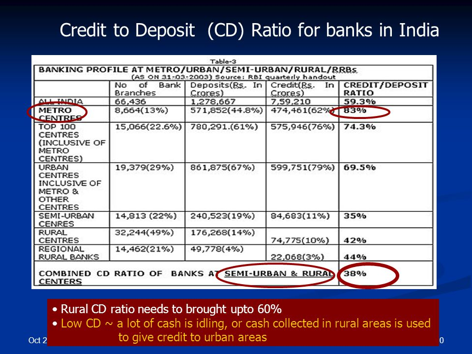 Oct 2008 20IT 625: ICT4SED Credit to Deposit (CD) Ratio for banks in India Rural CD ratio needs to brought upto 60% Low CD ~ a lot of cash is idling,