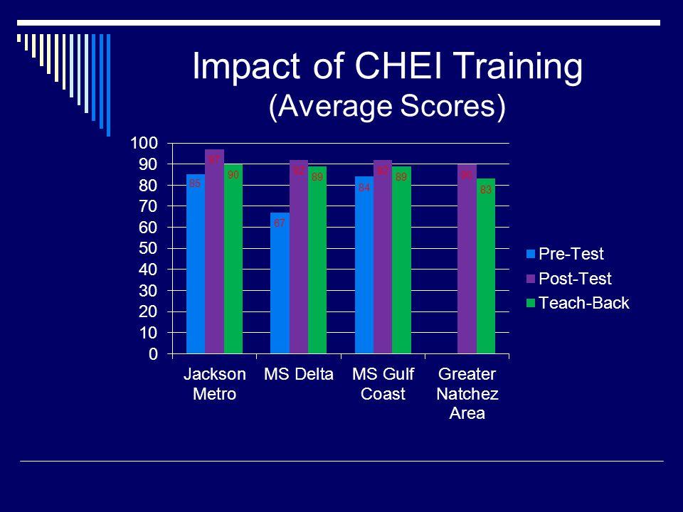Impact of CHEI Training (Average Scores)