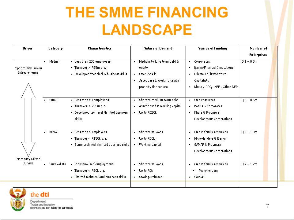 7 THE SMME FINANCING LANDSCAPE
