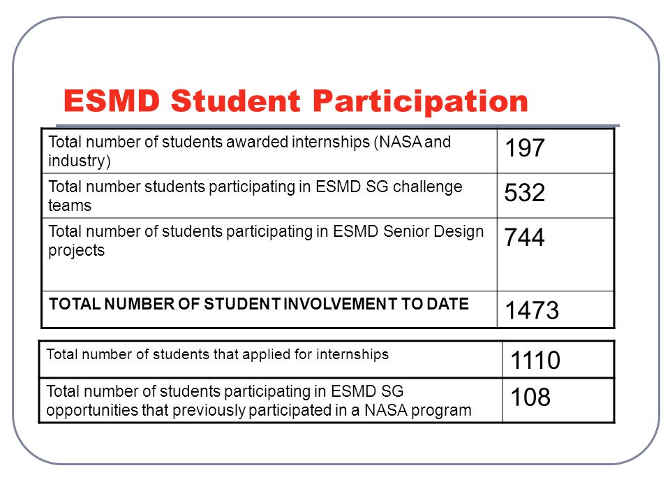 ESMD Student Participation Total number of students awarded internships (NASA and industry) 197 Total number students participating in ESMD SG challenge teams 532 Total number of students participating in ESMD Senior Design projects 744 TOTAL NUMBER OF STUDENT INVOLVEMENT TO DATE 1473 Total number of students that applied for internships 1110 Total number of students participating in ESMD SG opportunities that previously participated in a NASA program 108