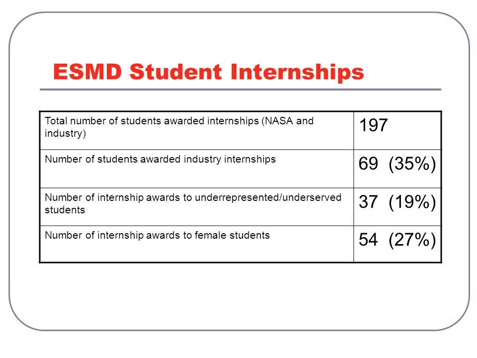 Total number of students awarded internships (NASA and industry) 197 Number of students awarded industry internships 69 (35%) Number of internship awards to underrepresented/underserved students 37 (19%) Number of internship awards to female students 54 (27%) ESMD Student Internships