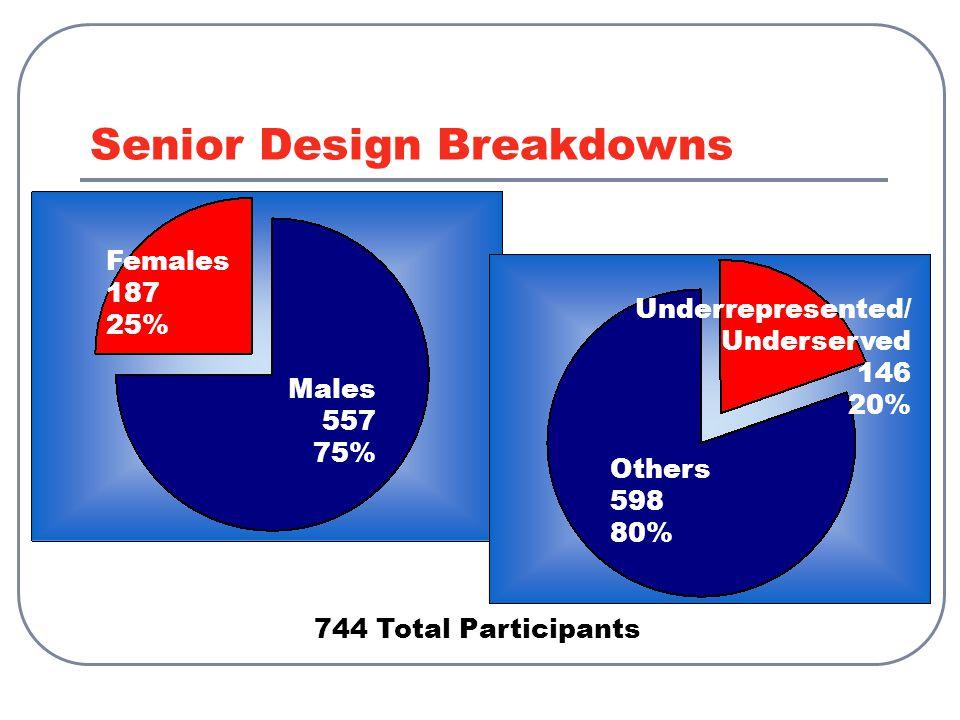 Senior Design Breakdowns Underrepresented/ Underserved 146 20% 744 Total Participants Males 557 75% Others 598 80% Females 187 25%