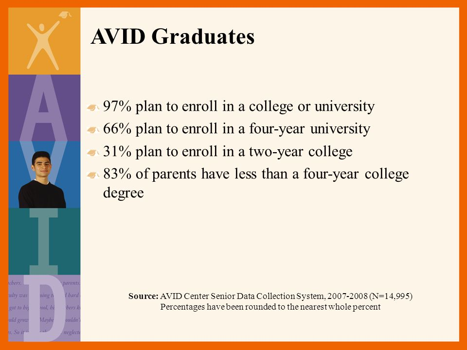 97% plan to enroll in a college or university 66% plan to enroll in a four-year university 31% plan to enroll in a two-year college 83% of parents have less than a four-year college degree Source: AVID Center Senior Data Collection System, 2007-2008 (N=14,995) Percentages have been rounded to the nearest whole percent AVID Graduates
