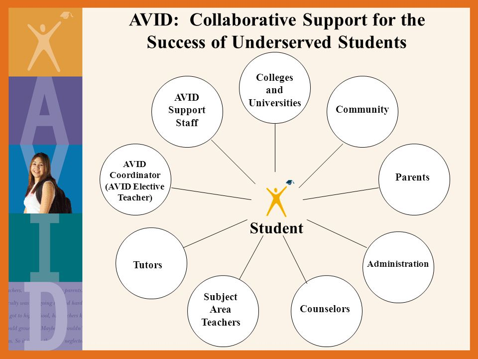 AVID: Collaborative Support for the Success of Underserved Students Student Colleges and Universities Community Parents Administration Counselors Subject Area Teachers Tutors AVID Support Staff AVID Coordinator (AVID Elective Teacher)