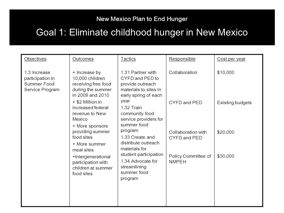 Objectives 1.3 Increase participation in Summer Food Service Program Outcomes + Increase by 10,000 children receiving free food during the summer in 2009 and 2010 + $2 Million in increased federal revenue to New Mexico + More sponsors providing summer food sites + More summer meal sites +Intergenerational participation with children at summer food sites Tactics 1.31 Partner with CYFD and PED to provide outreach materials to sites in early spring of each year 1.32 Train community food service providers for summer food program 1.33 Create and distribute outreach materials for student participation 1.34 Advocate for streamlining summer food program Responsible Collaboration CYFD and PED Collaboration with CYFD and PED Policy Committee of NMPEH Cost per year $10,000 Existing budgets $20,000 $30,000 New Mexico Plan to End Hunger Goal 1: Eliminate childhood hunger in New Mexico