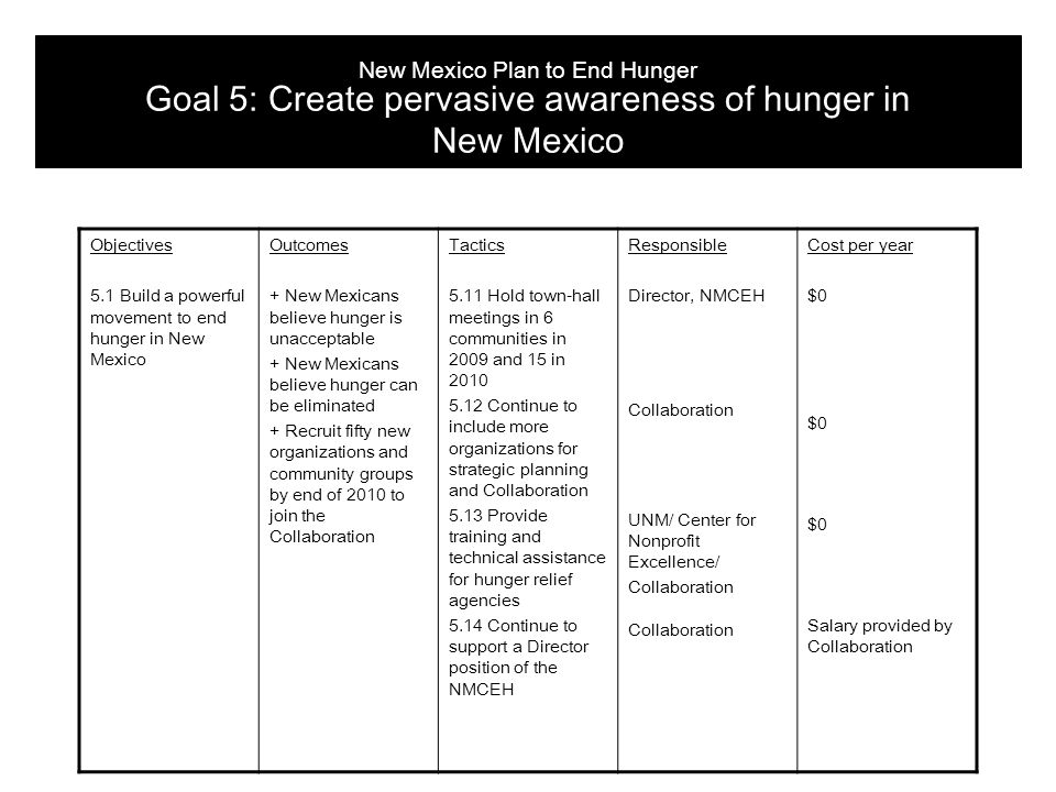 Objectives 5.1 Build a powerful movement to end hunger in New Mexico Outcomes + New Mexicans believe hunger is unacceptable + New Mexicans believe hunger can be eliminated + Recruit fifty new organizations and community groups by end of 2010 to join the Collaboration Tactics 5.11 Hold town-hall meetings in 6 communities in 2009 and 15 in 2010 5.12 Continue to include more organizations for strategic planning and Collaboration 5.13 Provide training and technical assistance for hunger relief agencies 5.14 Continue to support a Director position of the NMCEH Responsible Director, NMCEH Collaboration UNM/ Center for Nonprofit Excellence/ Collaboration Cost per year $0 Salary provided by Collaboration New Mexico Plan to End Hunger Goal 5: Create pervasive awareness of hunger in New Mexico