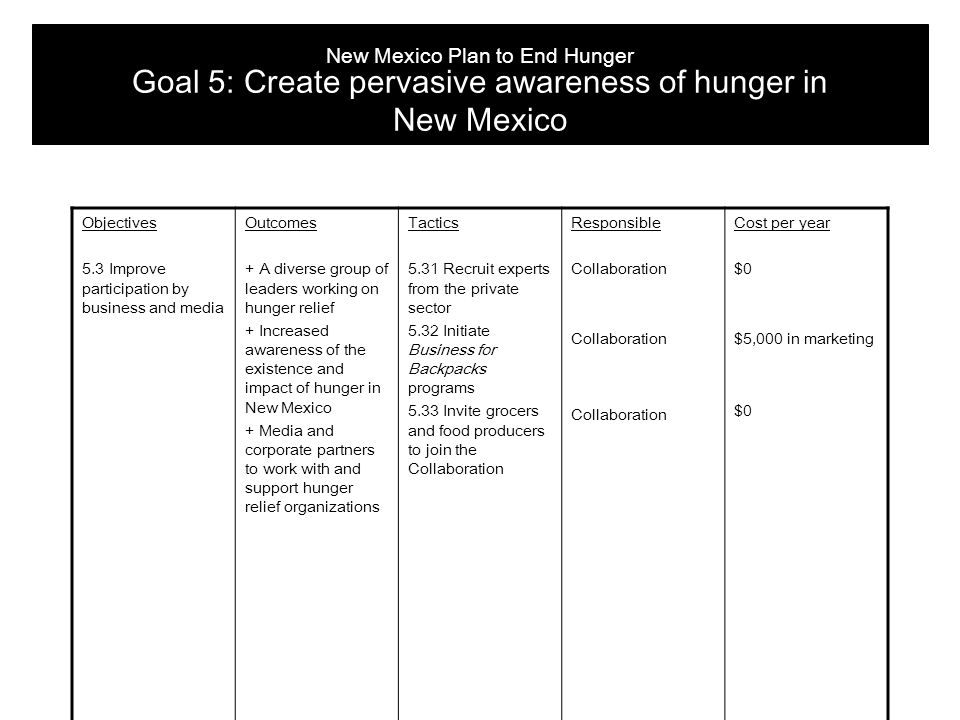 Objectives 5.3 Improve participation by business and media Outcomes + A diverse group of leaders working on hunger relief + Increased awareness of the existence and impact of hunger in New Mexico + Media and corporate partners to work with and support hunger relief organizations Tactics 5.31 Recruit experts from the private sector 5.32 Initiate Business for Backpacks programs 5.33 Invite grocers and food producers to join the Collaboration Responsible Collaboration Cost per year $0 $5,000 in marketing $0 New Mexico Plan to End Hunger Goal 5: Create pervasive awareness of hunger in New Mexico