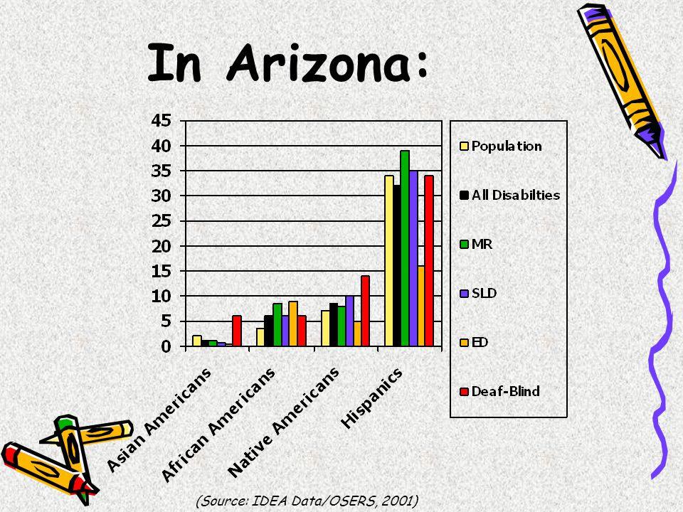 In Arizona: (Source: IDEA Data/OSERS, 2001)