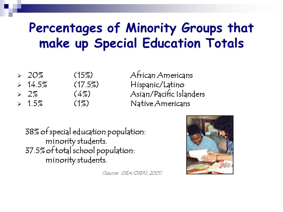 Percentages of Minority Groups that make up Special Education Totals 220%(15%)African Americans 114.5%(17.5%)Hispanic/Latino 22%(4%)Asian/Pacific Islanders 11.5%(1%)Native Americans 38% of special education population: minority students.