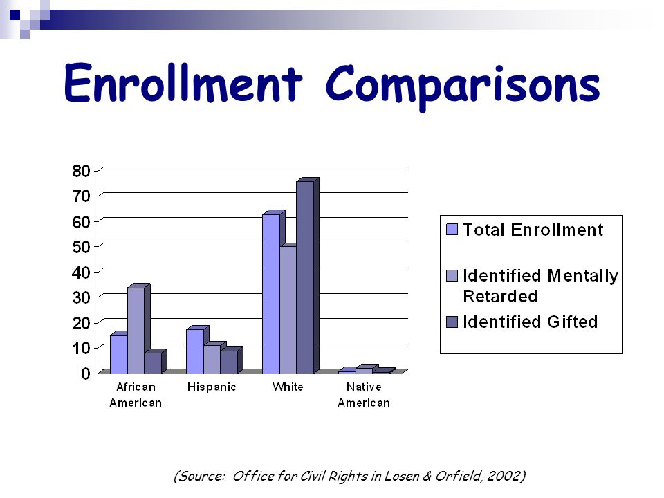 Enrollment Comparisons (Source: Office for Civil Rights in Losen & Orfield, 2002)