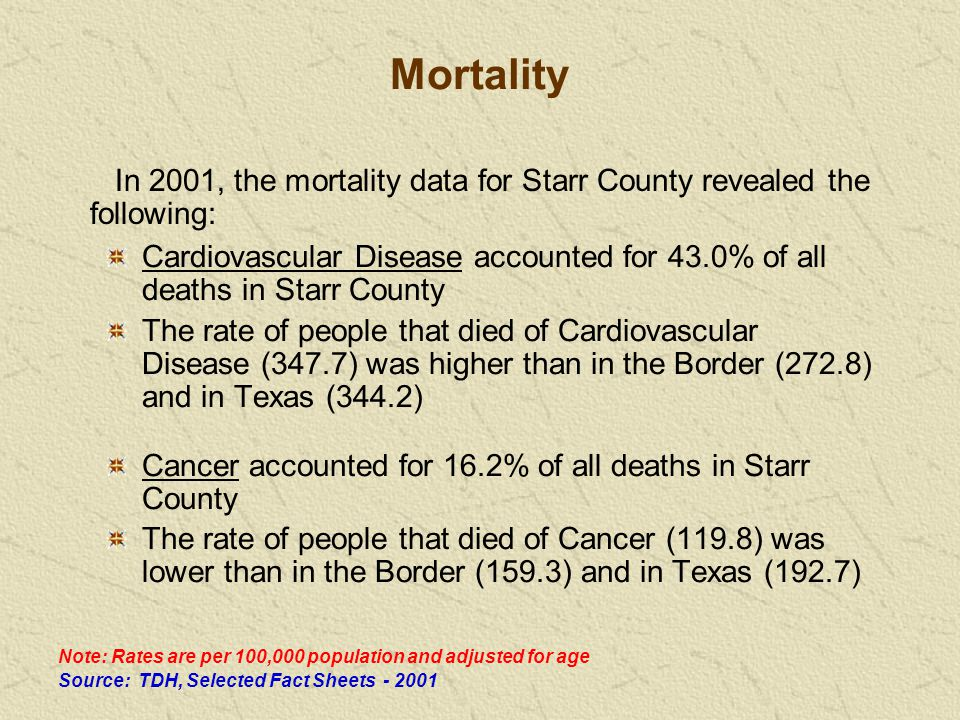 Mortality Cardiovascular Disease accounted for 43.0% of all deaths in Starr County The rate of people that died of Cardiovascular Disease (347.7) was higher than in the Border (272.8) and in Texas (344.2) Cancer accounted for 16.2% of all deaths in Starr County The rate of people that died of Cancer (119.8) was lower than in the Border (159.3) and in Texas (192.7) Source: TDH, Selected Fact Sheets - 2001 Note: Rates are per 100,000 population and adjusted for age In 2001, the mortality data for Starr County revealed the following: