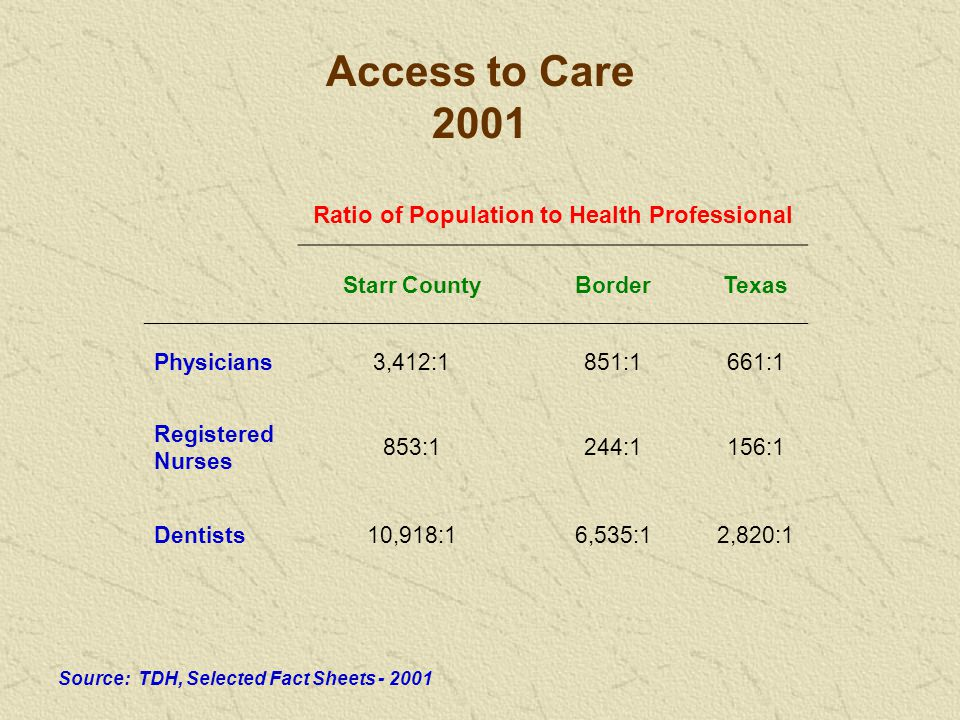 2001 Ratio of Population to Health Professional Starr CountyBorderTexas Physicians3,412:1851:1661:1 Registered Nurses 853:1244:1156:1 Dentists10,918:16,535:12,820:1 Source: TDH, Selected Fact Sheets - 2001