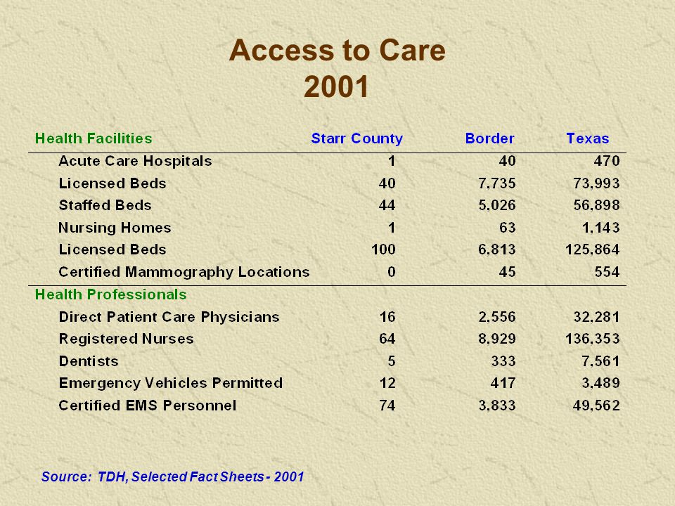Access to Care 2001 Source: TDH, Selected Fact Sheets - 2001