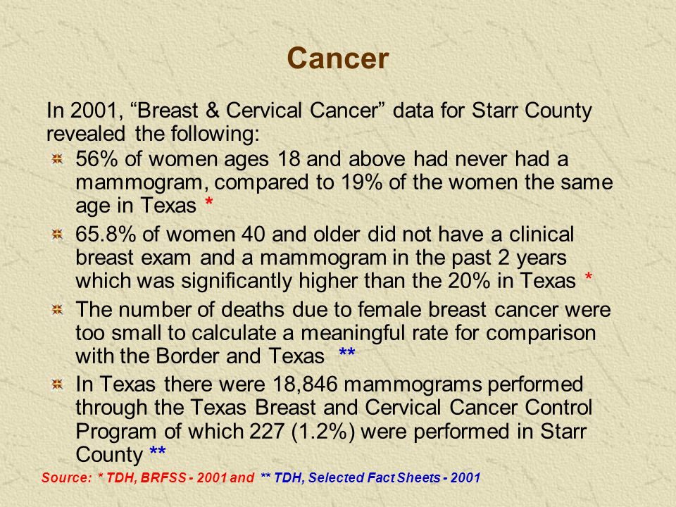 In 2001, Breast & Cervical Cancer data for Starr County revealed the following: 56% of women ages 18 and above had never had a mammogram, compared to 19% of the women the same age in Texas * 65.8% of women 40 and older did not have a clinical breast exam and a mammogram in the past 2 years which was significantly higher than the 20% in Texas * The number of deaths due to female breast cancer were too small to calculate a meaningful rate for comparison with the Border and Texas ** In Texas there were 18,846 mammograms performed through the Texas Breast and Cervical Cancer Control Program of which 227 (1.2%) were performed in Starr County ** Source: * TDH, BRFSS - 2001 and ** TDH, Selected Fact Sheets - 2001 Cancer