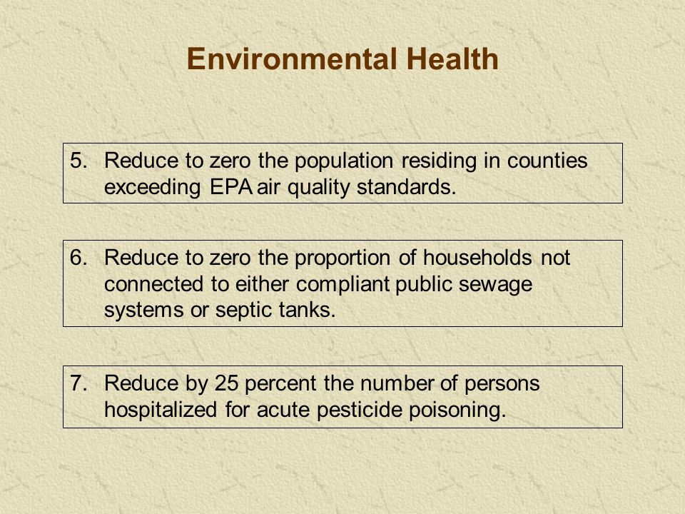 Environmental Health 5.Reduce to zero the population residing in counties exceeding EPA air quality standards.