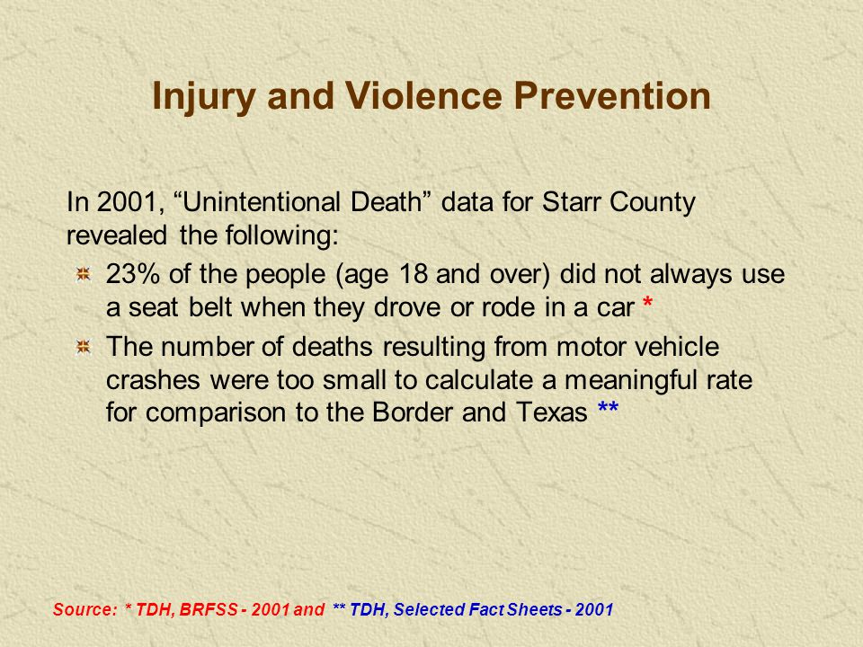 23% of the people (age 18 and over) did not always use a seat belt when they drove or rode in a car * The number of deaths resulting from motor vehicle crashes were too small to calculate a meaningful rate for comparison to the Border and Texas ** In 2001, Unintentional Death data for Starr County revealed the following: Source: * TDH, BRFSS - 2001 and ** TDH, Selected Fact Sheets - 2001 Injury and Violence Prevention