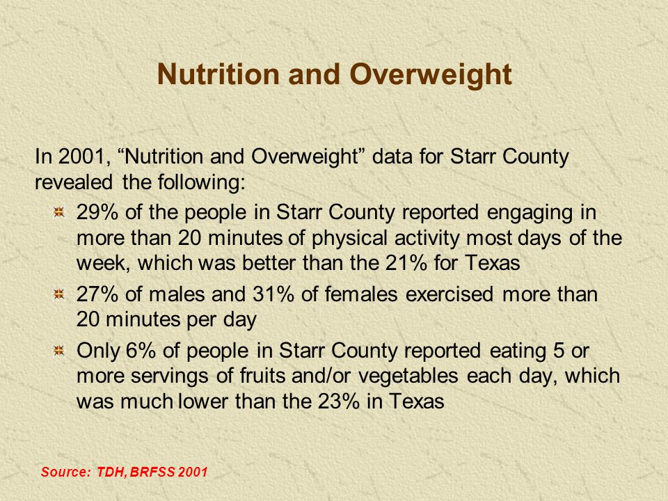 29% of the people in Starr County reported engaging in more than 20 minutes of physical activity most days of the week, which was better than the 21% for Texas 27% of males and 31% of females exercised more than 20 minutes per day Only 6% of people in Starr County reported eating 5 or more servings of fruits and/or vegetables each day, which was much lower than the 23% in Texas In 2001, Nutrition and Overweight data for Starr County revealed the following: Source: TDH, BRFSS 2001 Nutrition and Overweight