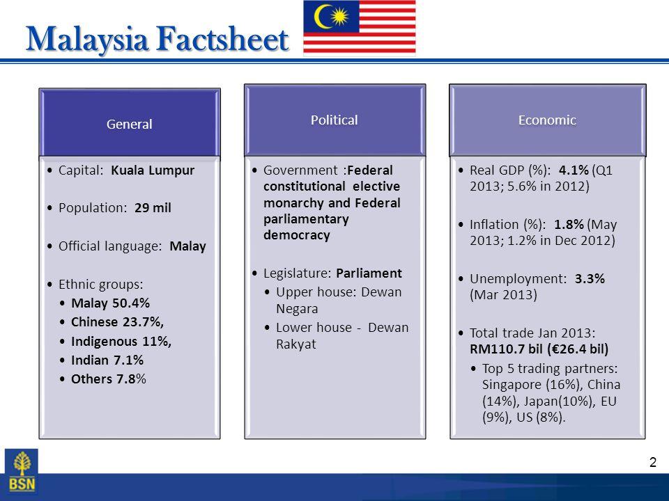 2 Malaysia Factsheet General Capital: Kuala Lumpur Population: 29 mil Official language: Malay Ethnic groups: Malay 50.4% Chinese 23.7%, Indigenous 11