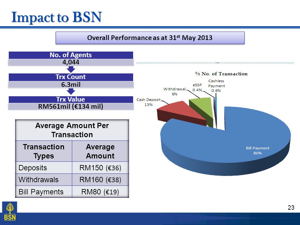 23 Impact to BSN Trx Value RM561mil (€134 mil) Trx Count 6.3mil No. of Agents 4,044 Overall Performance as at 31 st May 2013