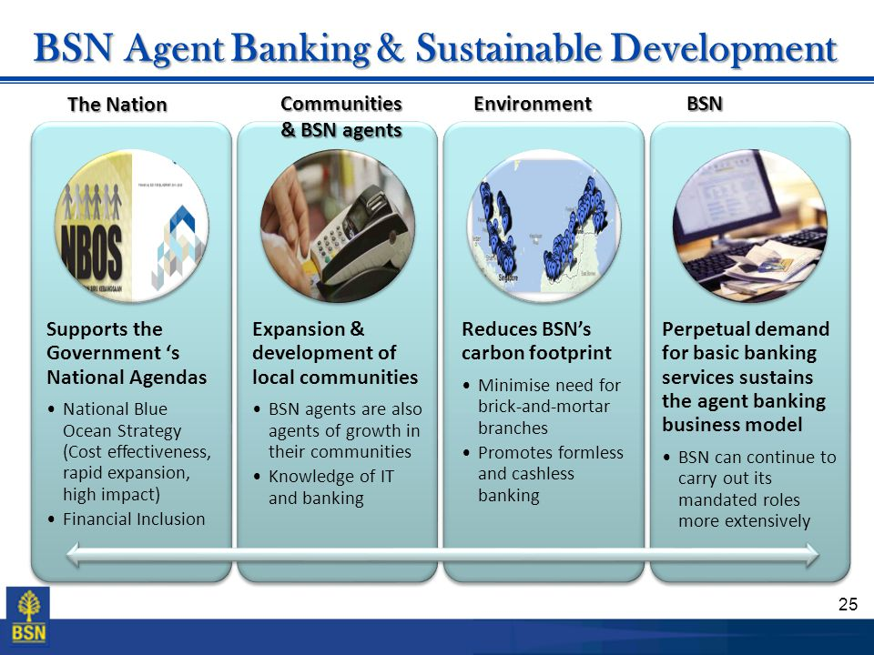 25 BSN Agent Banking & Sustainable Development Supports the Government 's National Agendas National Blue Ocean Strategy (Cost effectiveness, rapid exp
