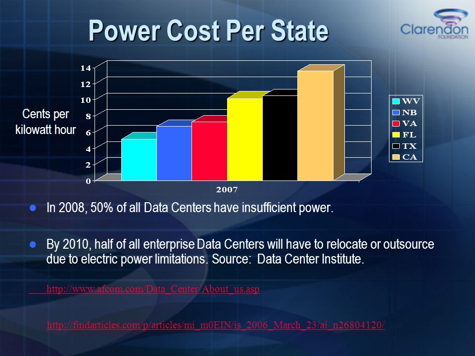 Power Cost Per State Cents per kilowatt hour In 2008, 50% of all Data Centers have insufficient power. By 2010, half of all enterprise Data Centers wi