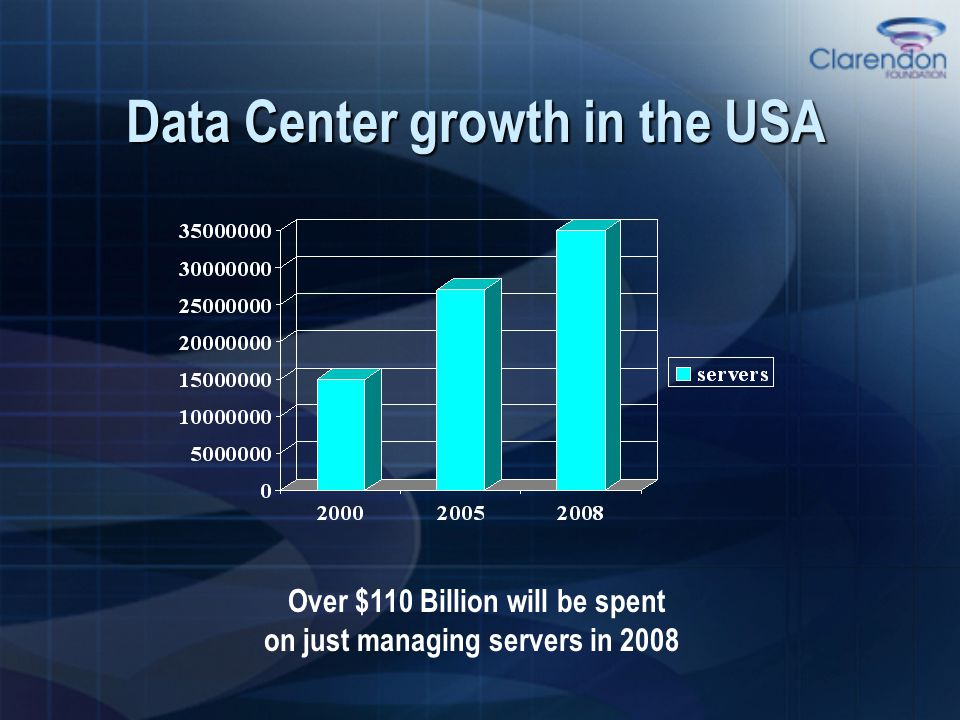 Data Center growth in the USA Over $110 Billion will be spent on just managing servers in 2008