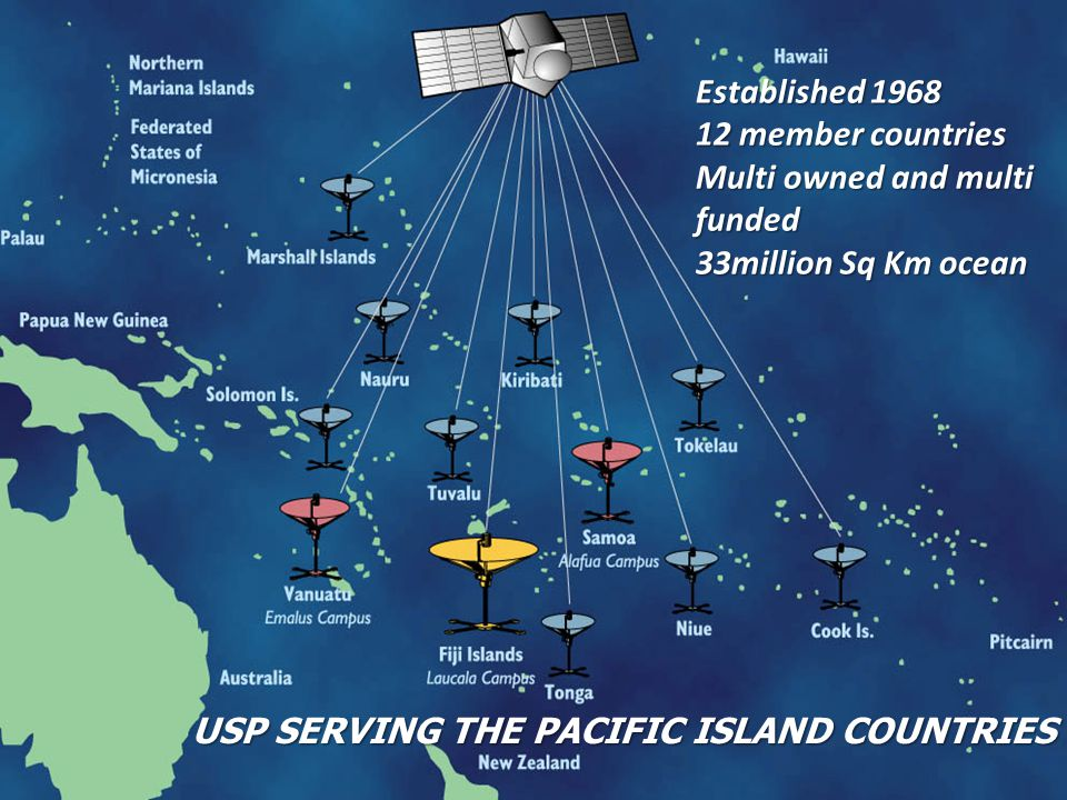 ACP CONNECT Pacific Assessment Study Established 1968 12 member countries Multi owned and multi funded 33million Sq Km ocean USP SERVING THE PACIFIC I
