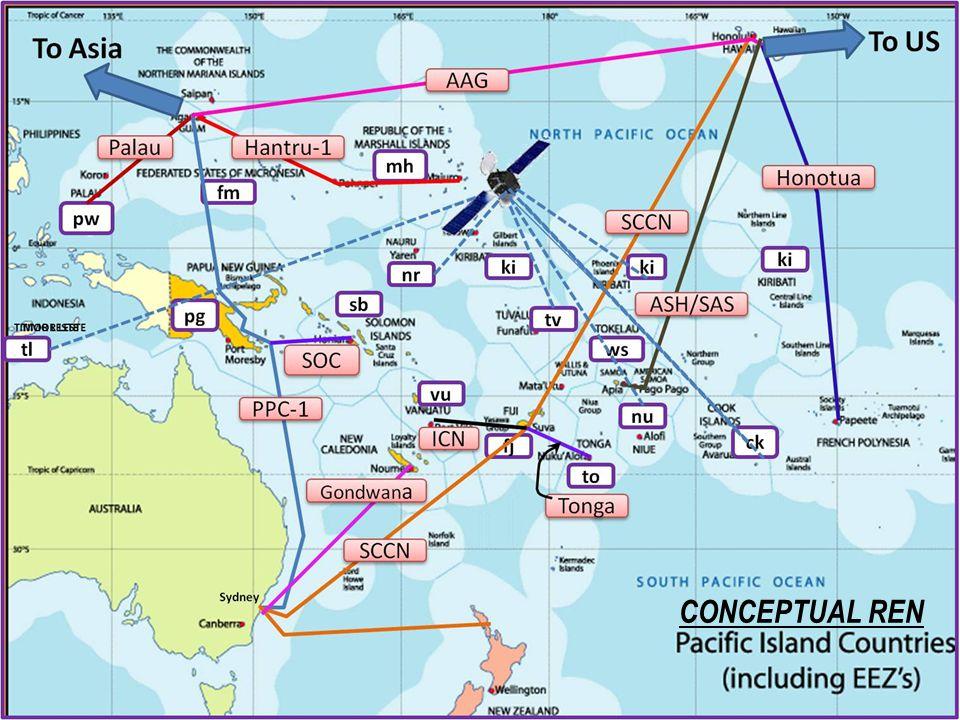 ACP CONNECT Pacific Assessment Study 13 CONCEPTUAL REN
