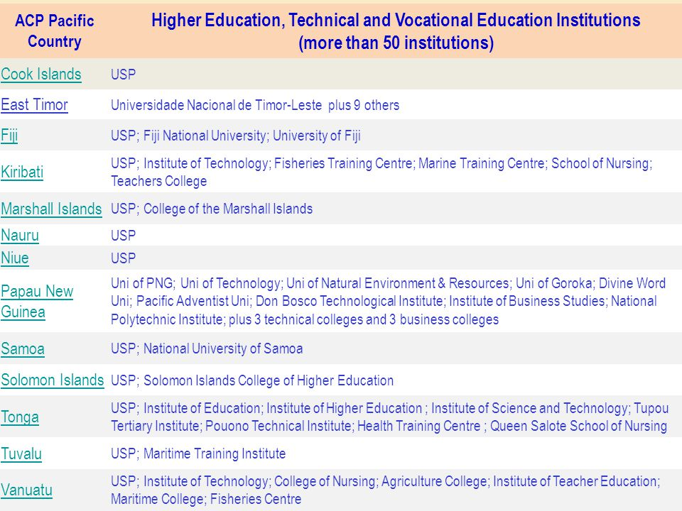 9 ACP Pacific Country Higher Education, Technical and Vocational Education Institutions (more than 50 institutions) Cook Islands USP East Timor Univer