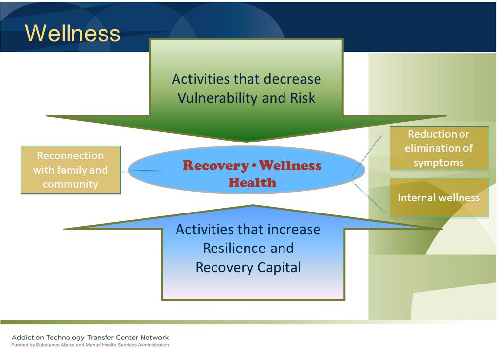 Activities that decrease Vulnerability and Risk Activities that increase Resilience and Recovery Capital RecoveryWellness Health Reduction or elimination of symptoms Reconnection with family and community Internal wellness Wellness