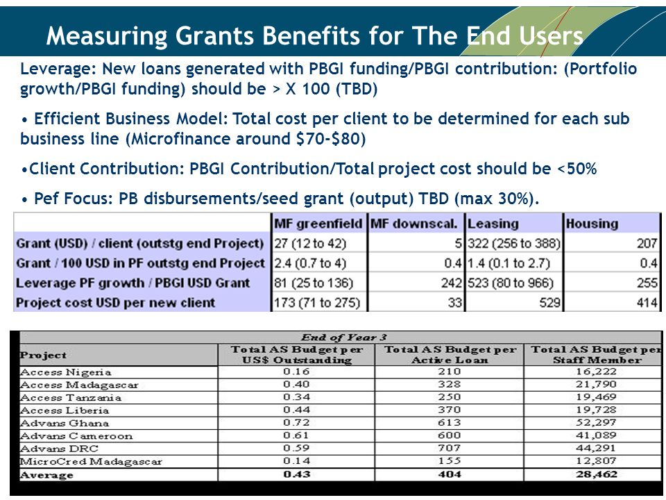 11 Measuring Grants Benefits for The End Users Leverage: New loans generated with PBGI funding/PBGI contribution: (Portfolio growth/PBGI funding) should be > X 100 (TBD) Efficient Business Model: Total cost per client to be determined for each sub business line (Microfinance around $70-$80) Client Contribution: PBGI Contribution/Total project cost should be <50% Pef Focus: PB disbursements/seed grant (output) TBD (max 30%).