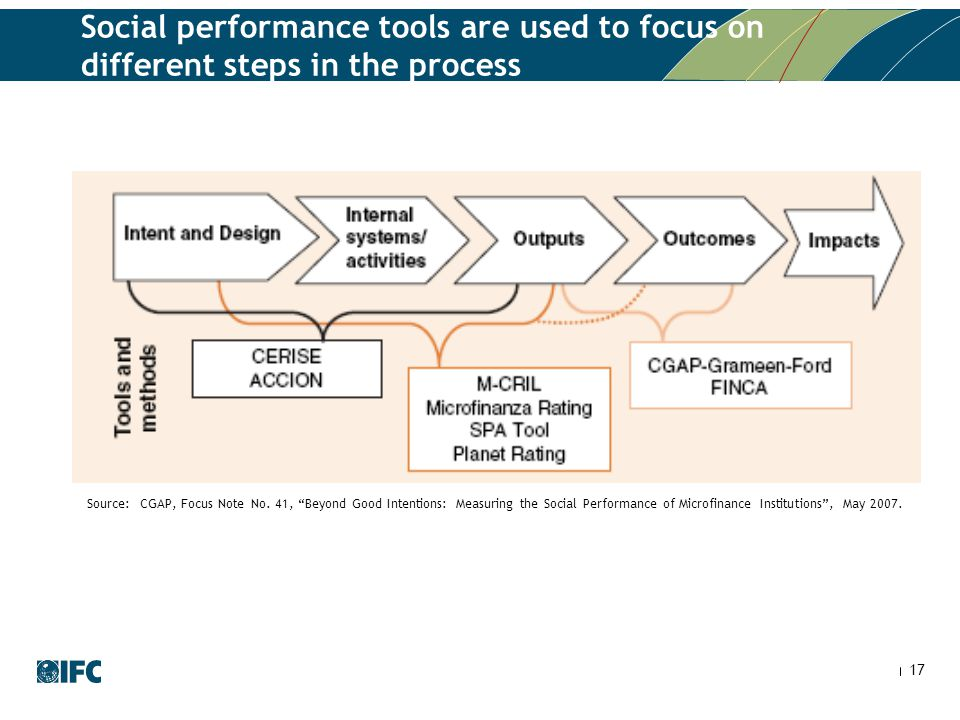 "17 Social performance tools are used to focus on different steps in the process Source: CGAP, Focus Note No. 41, ""Beyond Good Intentions: Measuring th"