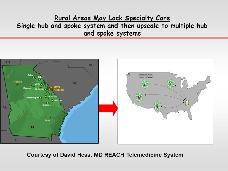 Rural Areas May Lack Specialty Care Single hub and spoke system and then upscale to multiple hub and spoke systems Courtesy of David Hess, MD REACH Telemedicine System