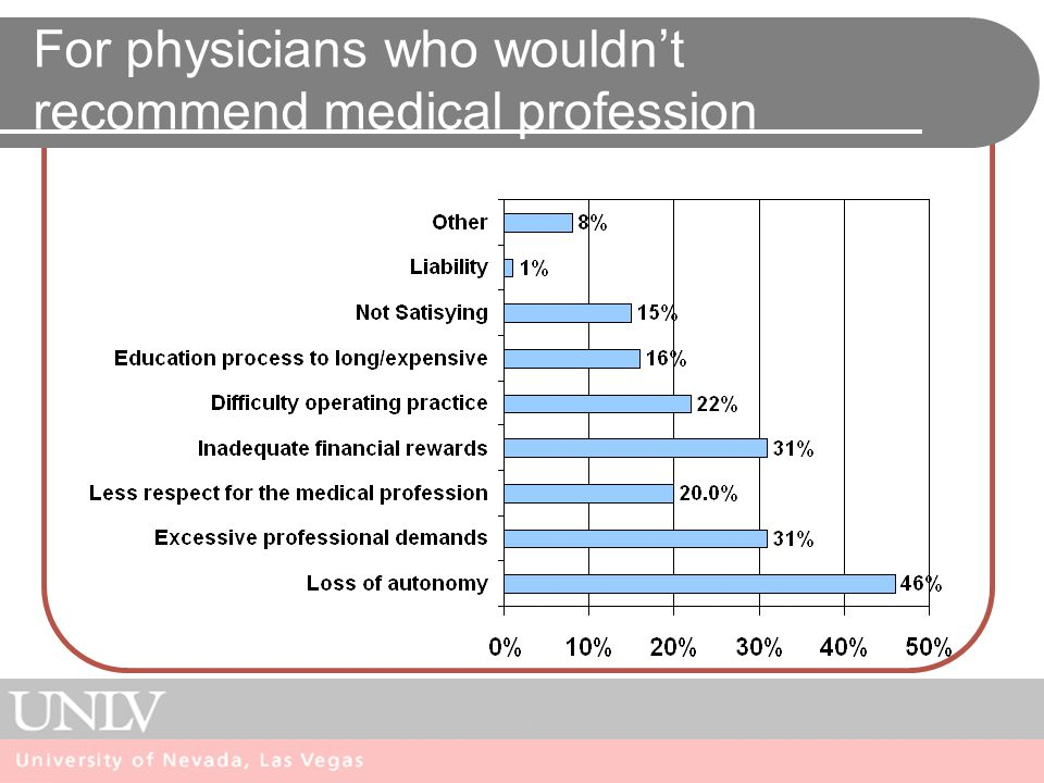 For physicians who wouldn't recommend medical profession