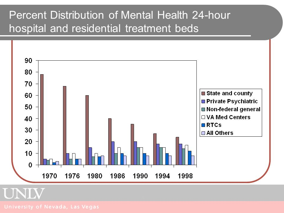 Percent Distribution of Mental Health 24-hour hospital and residential treatment beds
