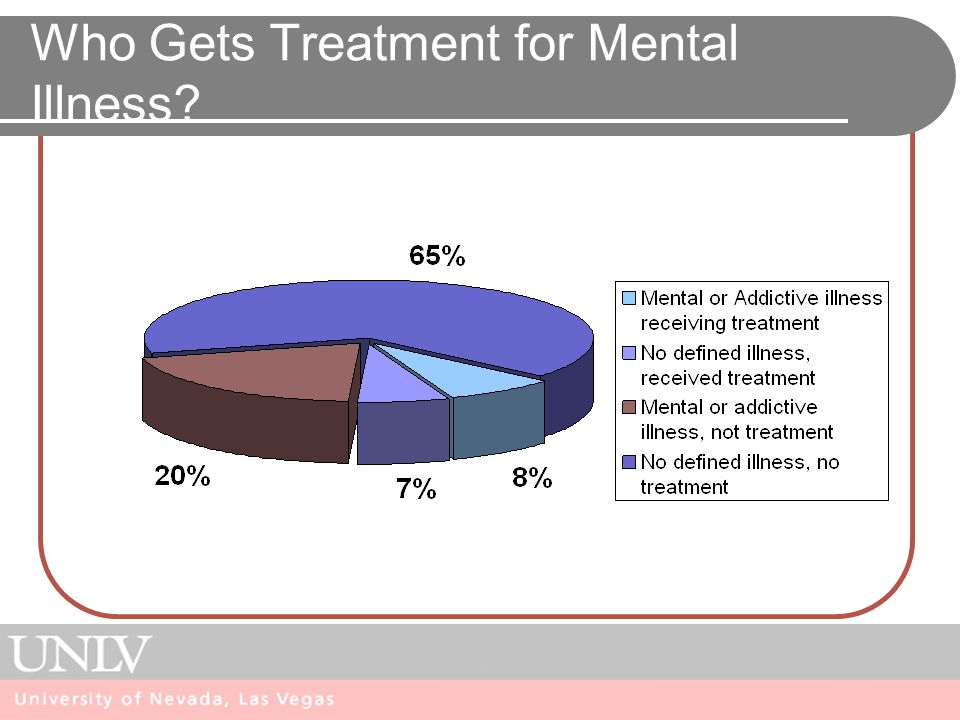 Who Gets Treatment for Mental Illness