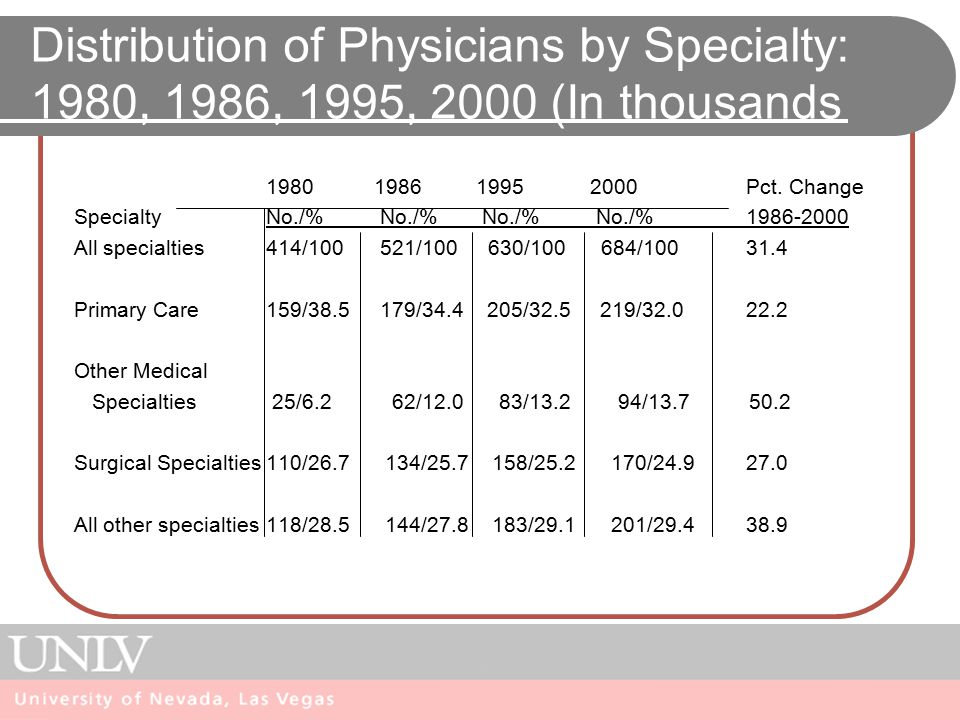 Distribution of Physicians by Specialty: 1980, 1986, 1995, 2000 (In thousands 1980 1986 1995 2000 Pct.